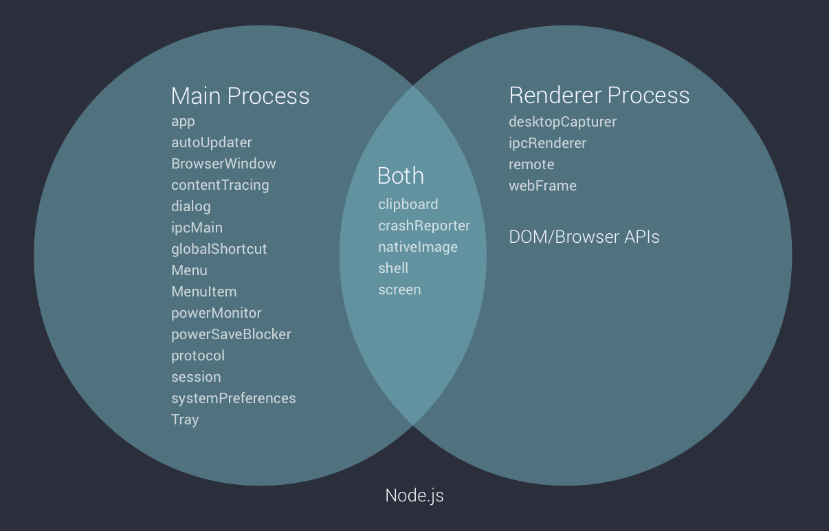 Deep dive into Electron's main and renderer processes